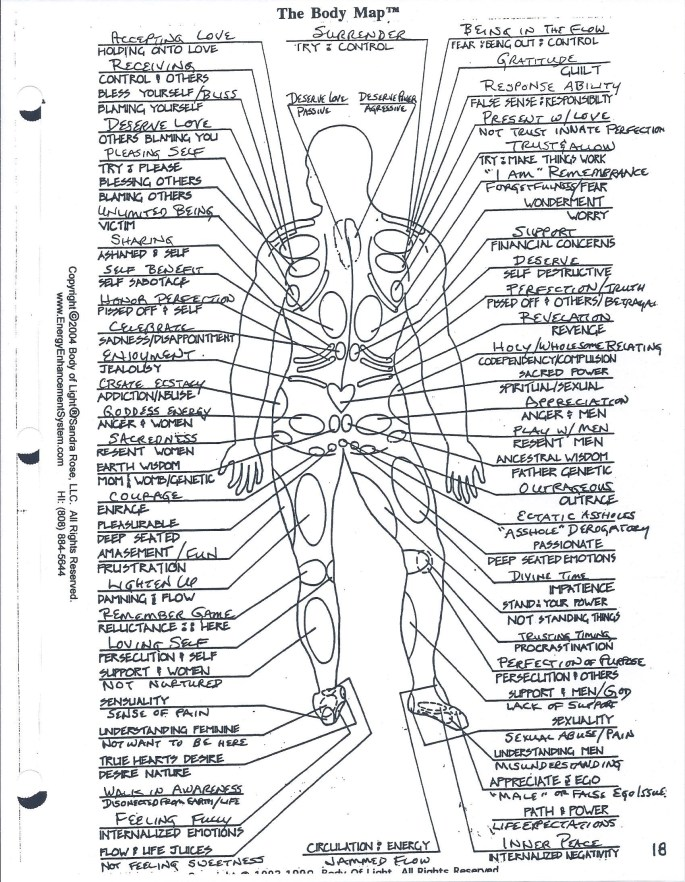 Body Map_Huna Kane Manual (Alignment Class) 023